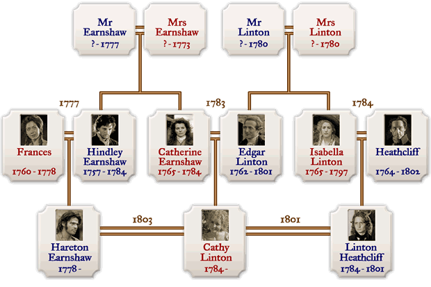 The family trees of the Earnshaws and Lintons